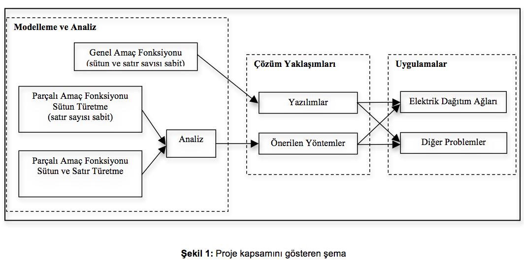 Tübitak Projesi Yazmada üçkağıtlar Bol Bilim